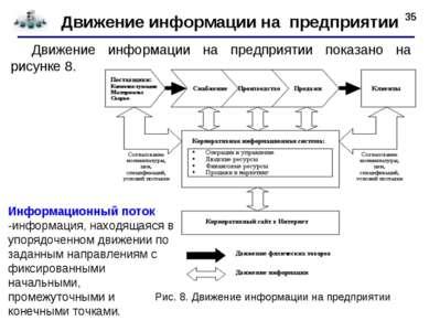 * Движение информации на предприятии Движение информации на предприятии показ...