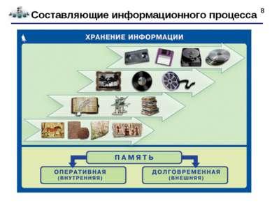 * Составляющие информационного процесса