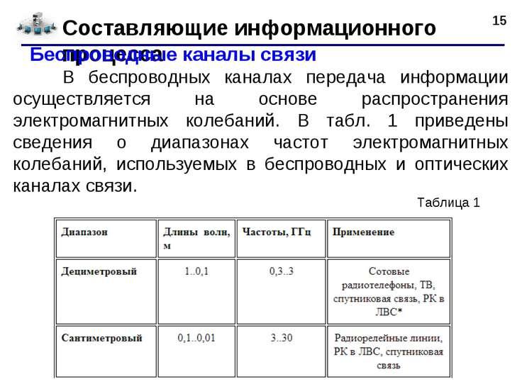 * Составляющие информационного процесса  Беспроводные каналы связи В беспров...