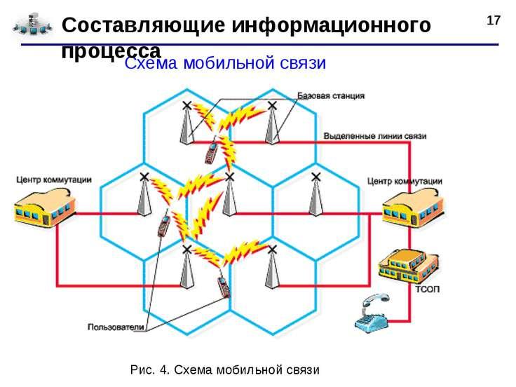 * Схема мобильной связи Составляющие информационного процесса Рис. 4. Схема м...