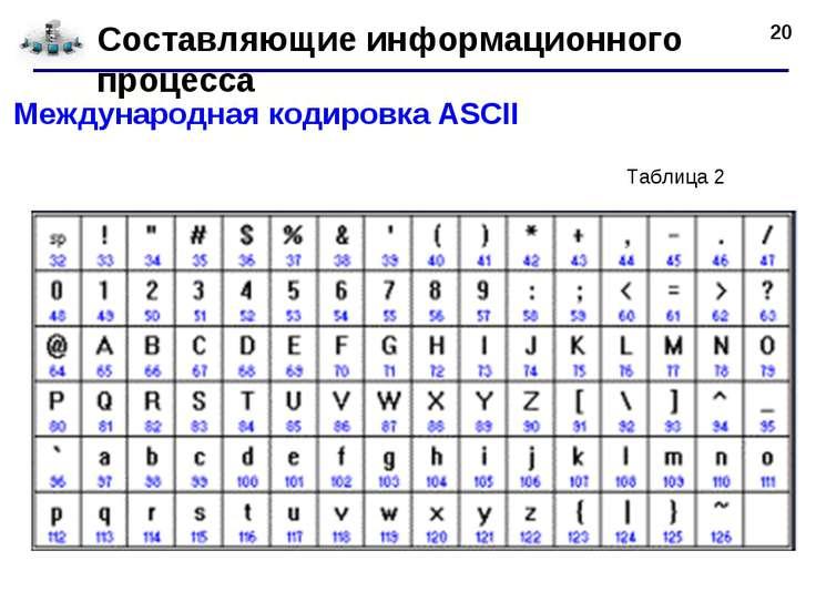 * Составляющие информационного процесса Международная кодировкаASCII Таблица 2