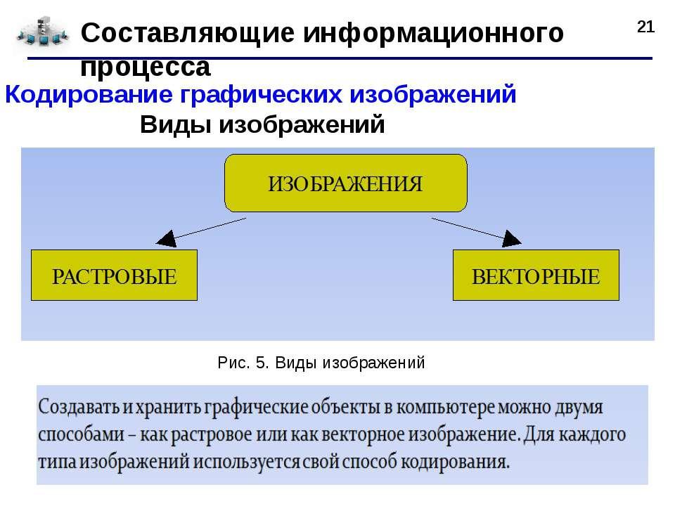* Составляющие информационного процесса Кодирование графических изображений В...