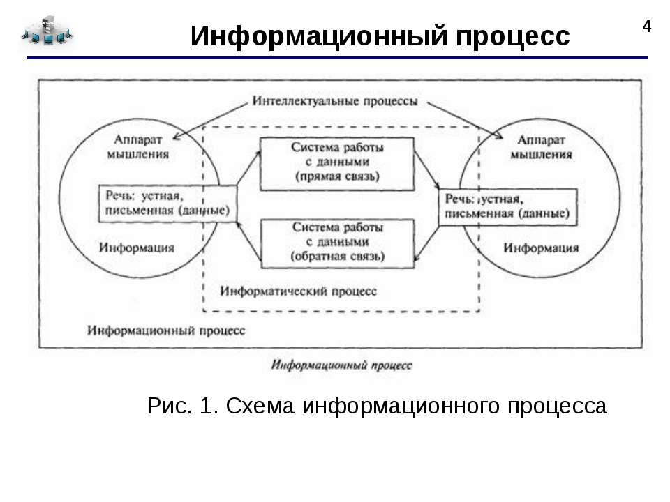 * Информационный процесс Рис. 1. Схема информационного процесса