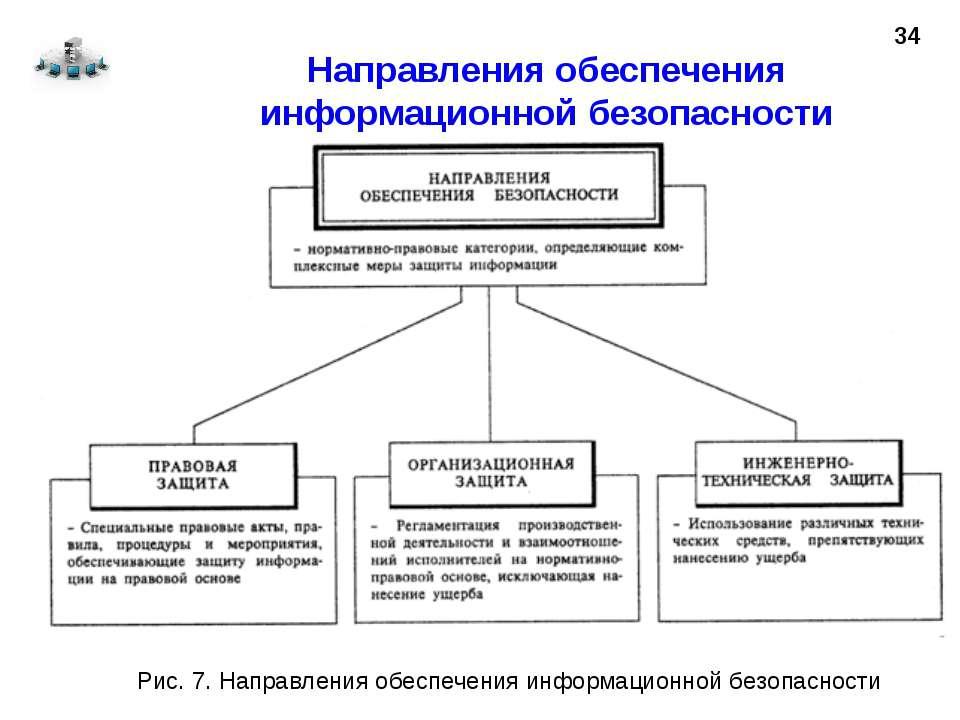 Направления обеспечения информационной безопасности 34 Рис. 7. Направления об...