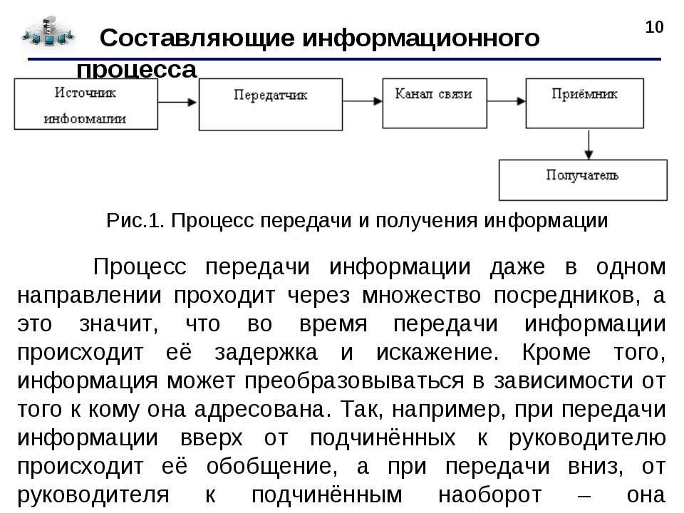 * Составляющие информационного процесса Рис.1. Процесс передачи и получения и...