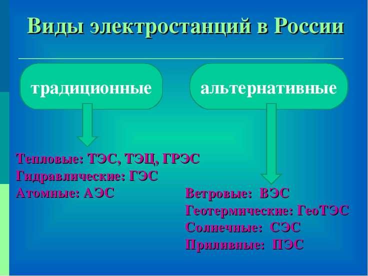 Виды электростанций в России традиционные альтернативные Тепловые: ТЭС, ТЭЦ, ...