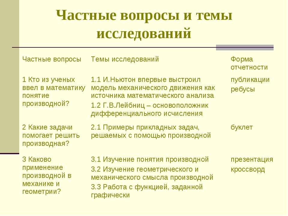Частные вопросы и темы исследований Частные вопросы Темы исследований Форма о...