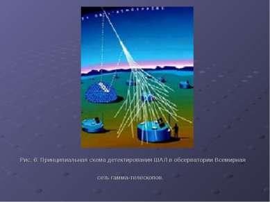 Рис. 6. Принципиальная схема детектирования ШАЛ в обсерватории Всемирная сеть...