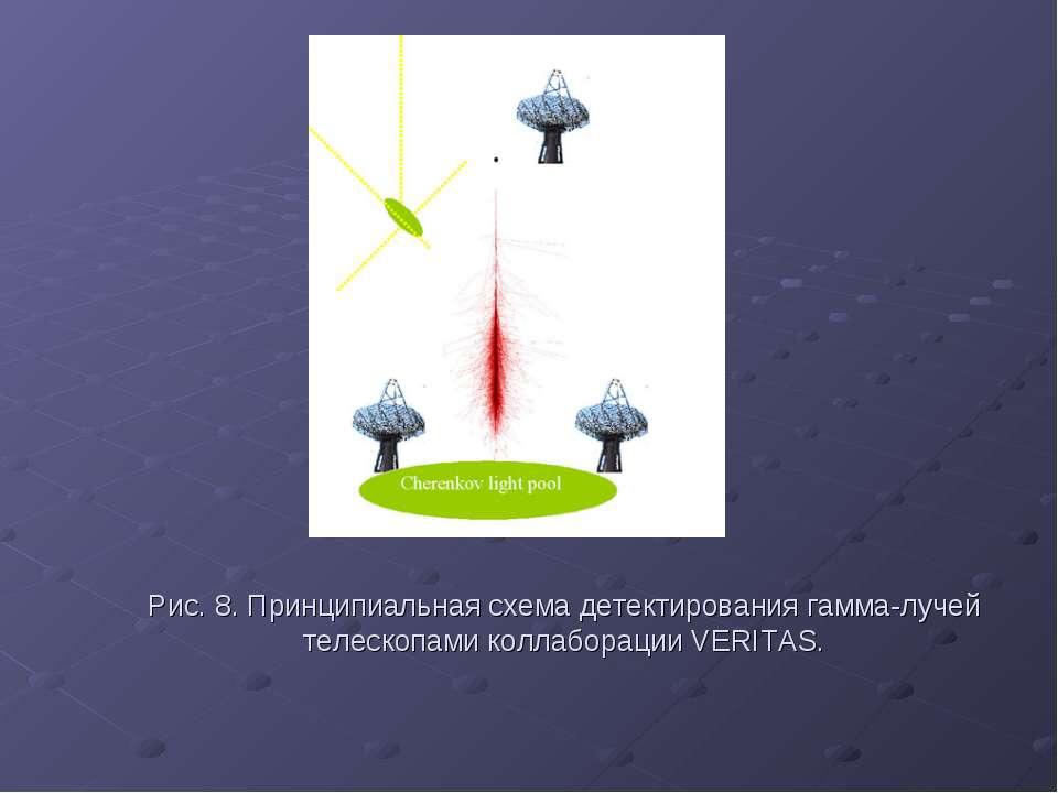Рис. 8. Принципиальная схема детектирования гамма-лучей телескопами коллабора...