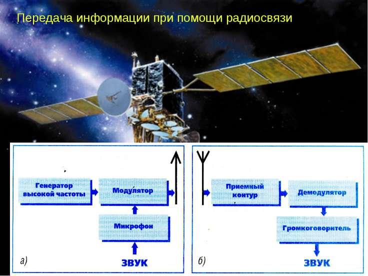 Передача информации при помощи радиосвязи