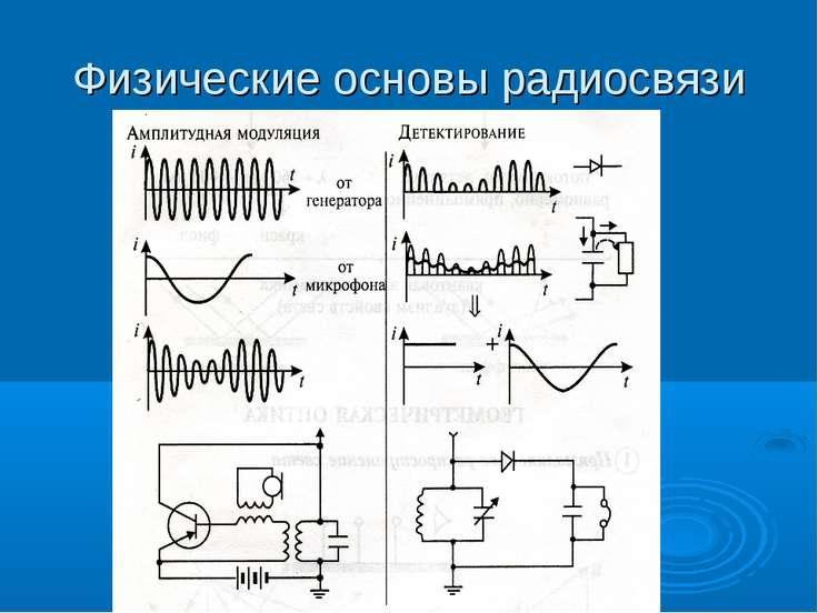 Физические основы радиосвязи