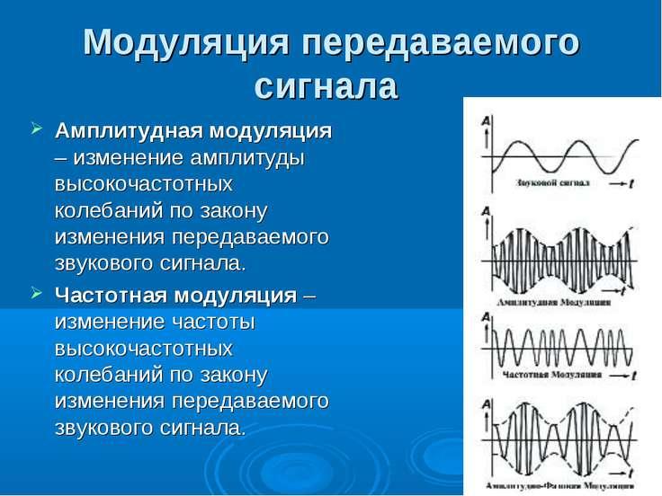 Модуляция передаваемого сигнала Амплитудная модуляция – изменение амплитуды в...