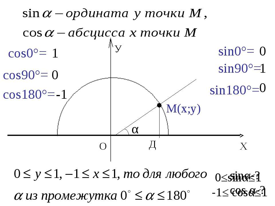 sinα-? cos α-? sin0°= 0 sin90°= 1 sin180°= 0 cos0°= 1 cos90°= 0 cos180°= -1 У...