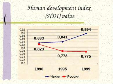 Human development index (HDI) value
