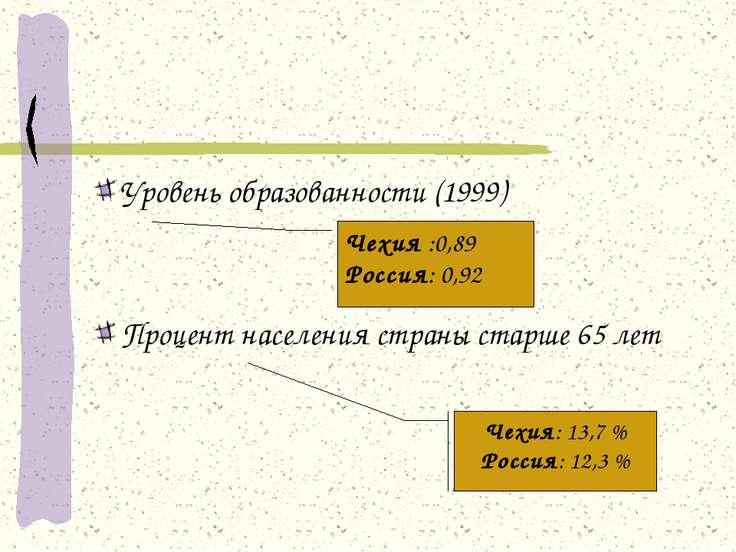 Уровень образованности (1999) Процент населения страны старше 65 лет Чехия: 1...