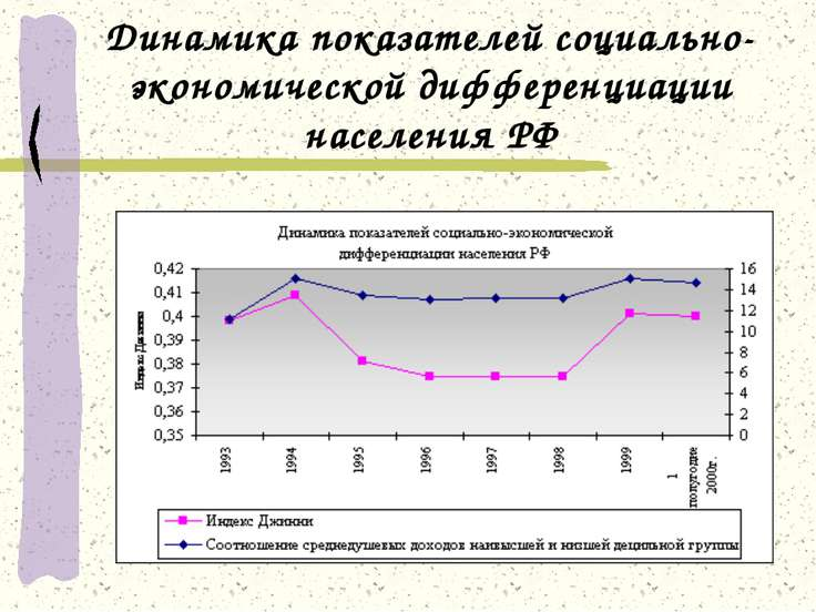 Динамика показателей социально-экономической дифференциации населения РФ