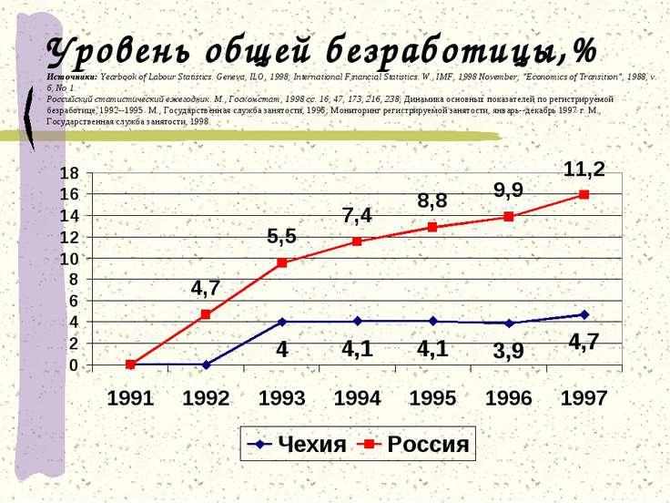 Уровень общей безработицы,% Источники: Yearbook of Labour Statistics. Geneva,...