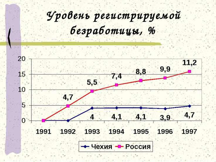 Уровень регистрируемой безработицы, %