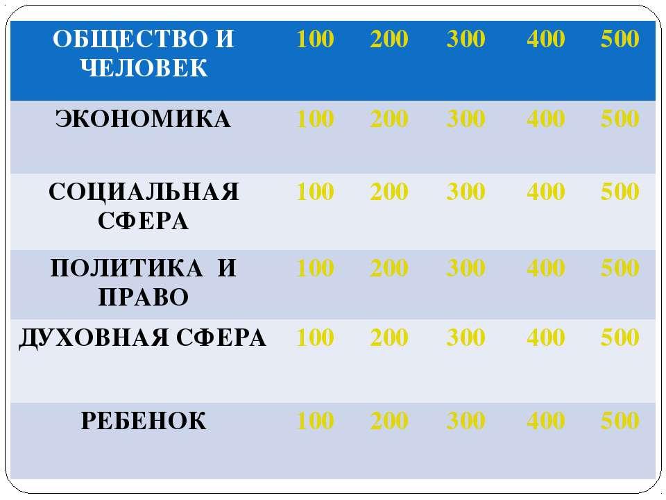 ОБЩЕСТВО И ЧЕЛОВЕК 100 200 300 400 500 ЭКОНОМИКА 100 200 300 400 500 СОЦИАЛЬН...