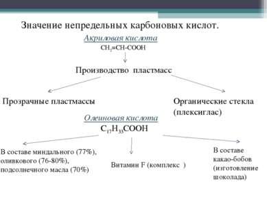Значение непредельных карбоновых кислот. Акриловая кислота СН2=СН-СООН Произв...