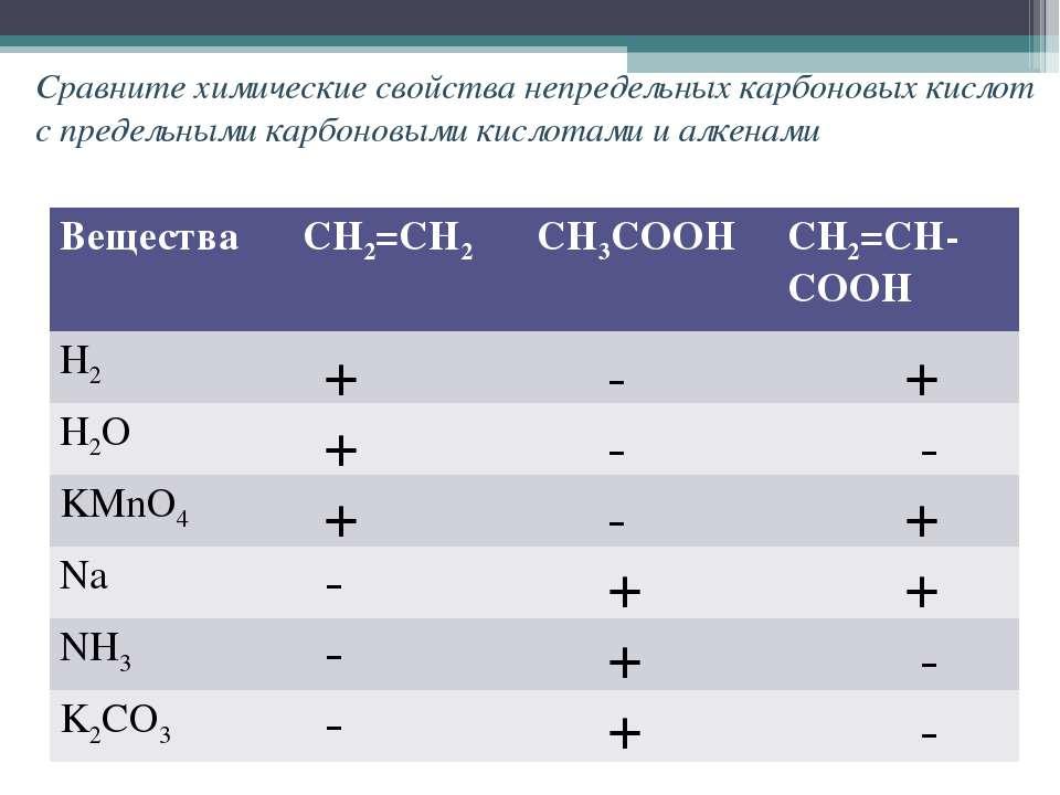 Сравните химические свойства непредельных карбоновых кислот с предельными кар...