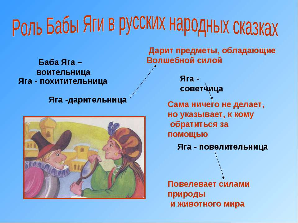 Баба Яга – воительница Яга - похитительница Яга -дарительница Яга - советчица...