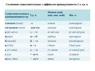 Склонение существительных с аффиксом принадлежности 1 л. ед. ч. Существительн...
