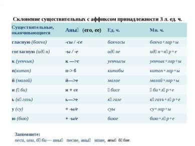 Склонение существительных с аффиксом принадлежности 3 л. ед. ч. . Запомните: ...