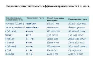 Склонение существительных с аффиксами принадлежности 2 л. мн. ч. Существитель...