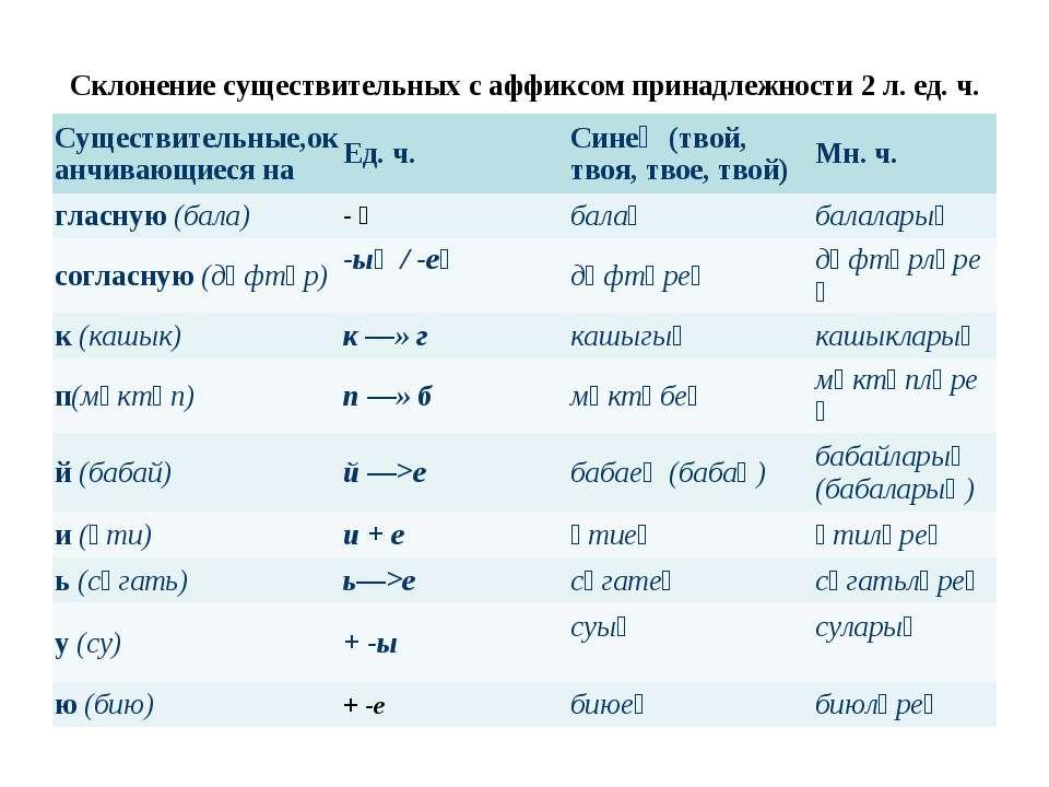 Склонение существительных с аффиксом принадлежности 2 л. ед. ч. Существительн...