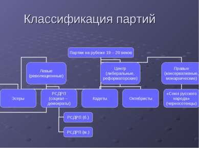 Классификация партий