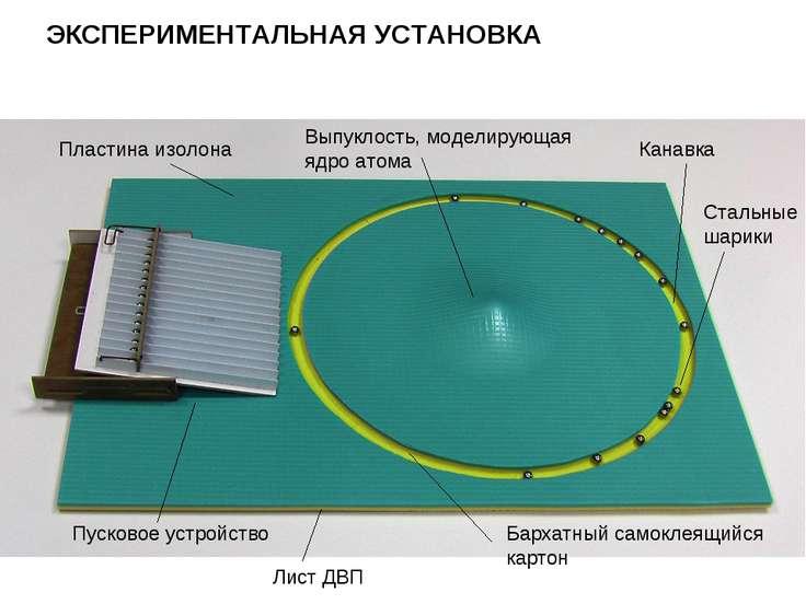 ЭКСПЕРИМЕНТАЛЬНАЯ УСТАНОВКА Пластина изолона Выпуклость, моделирующая ядро ат...