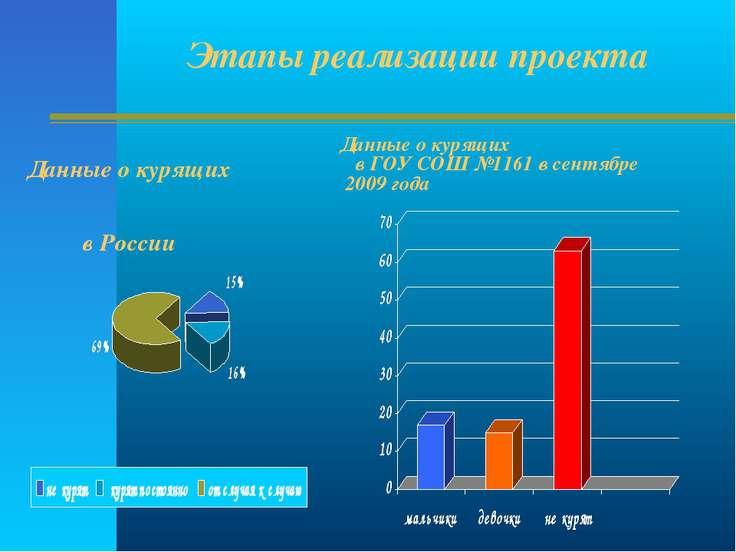 Данные о курящих в ГОУ СОШ №1161 в сентябре 2009 года Данные о курящих в Росс...