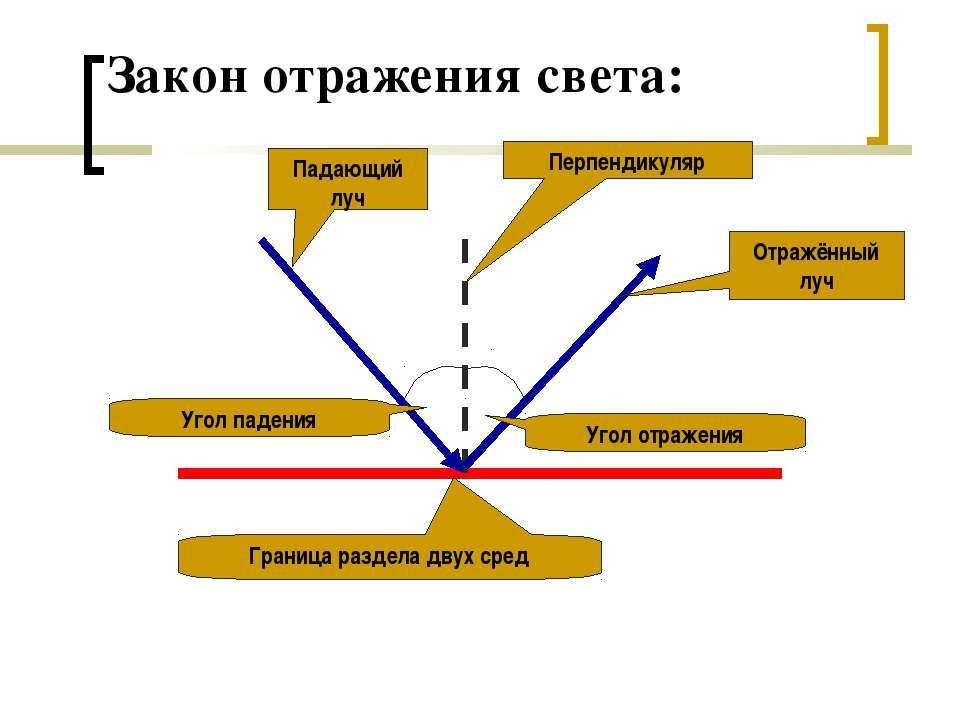 Закон отражения света: Падающий луч Отражённый луч Перпендикуляр Угол падения...