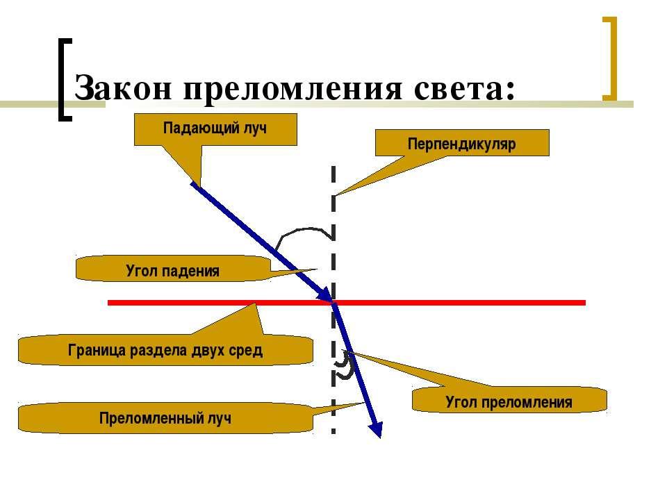 Закон преломления света: Падающий луч Перпендикуляр Граница раздела двух сред...