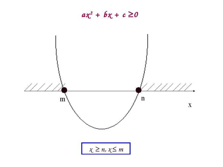 m n ax2 + bx + c 0 x m x n, x m
