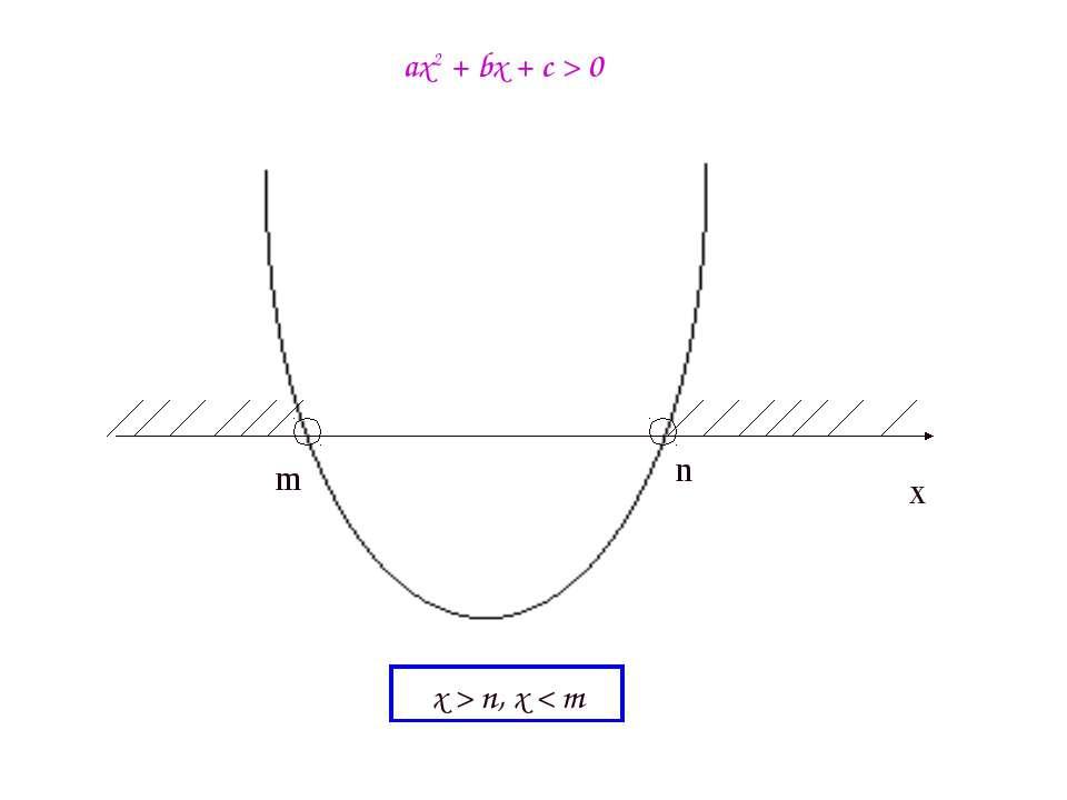 m n ax2 + bx + c > 0 x > n, x < m x
