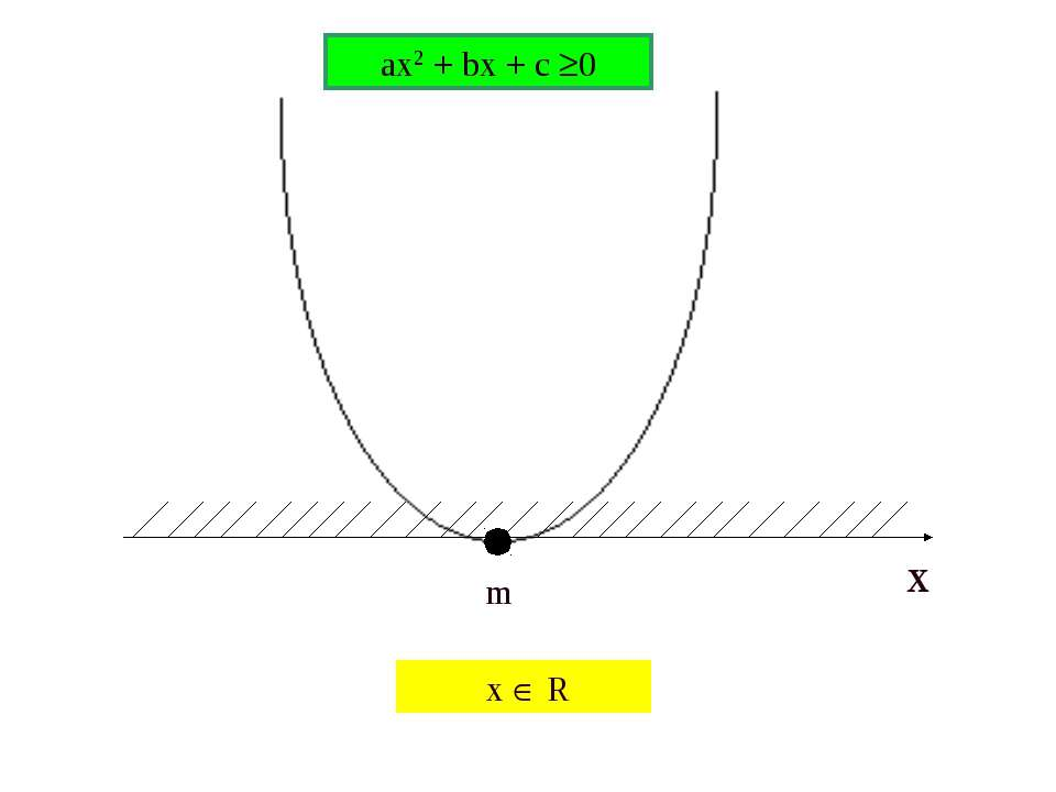 m ax2 + bx + c 0 x R x