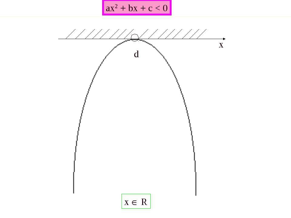 ax2 + bx + c < 0 x x R d