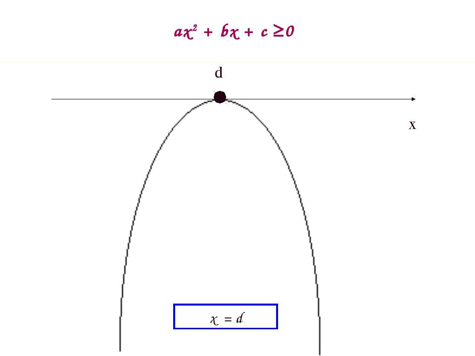 m ax2 + bx + c 0 x d x = d