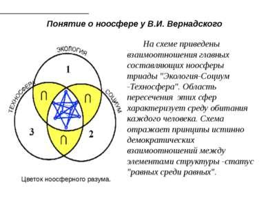 Понятие о ноосфере у В.И. Вернадского Цветок ноосферного разума. На схеме п...