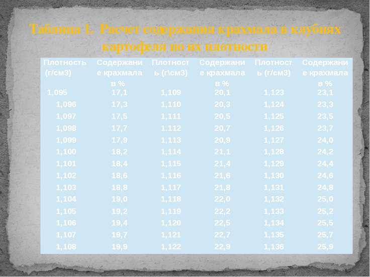 Таблица 1. Расчет содержания крахмала в клубнях картофеля по их плотности Пло...