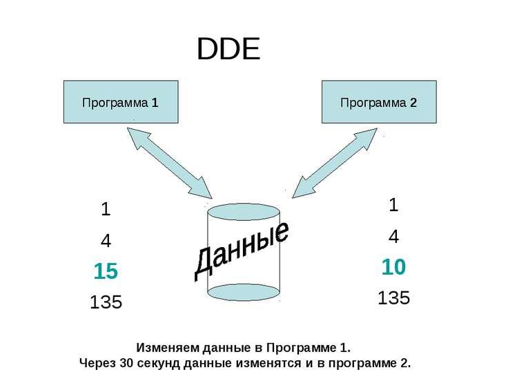 DDE Программа 1 Программа 2 Изменяем данные в Программе 1. Через 30 секунд да...