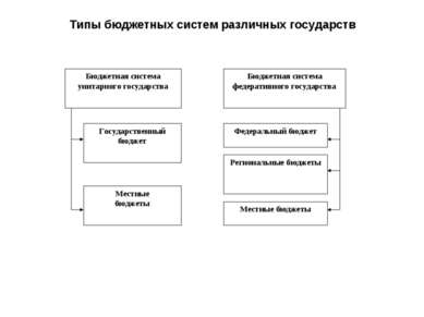 Типы бюджетных систем различных государств