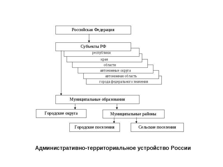 Административно-территориальное устройство России