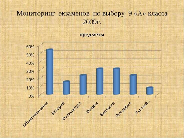 Мониторинг экзаменов по выбору 9 «А» класса 2009г.