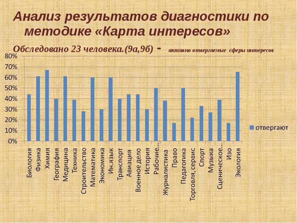 Анализ результатов диагностики по методике «Карта интересов» Обследовано 23 ч...