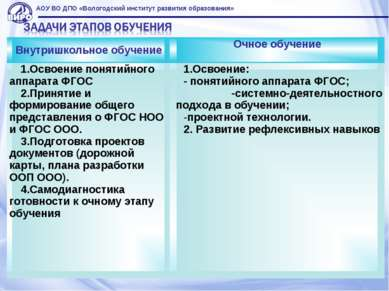 АОУ ВО ДПО «Вологодский институт развития образования» Внутришкольное обучени...