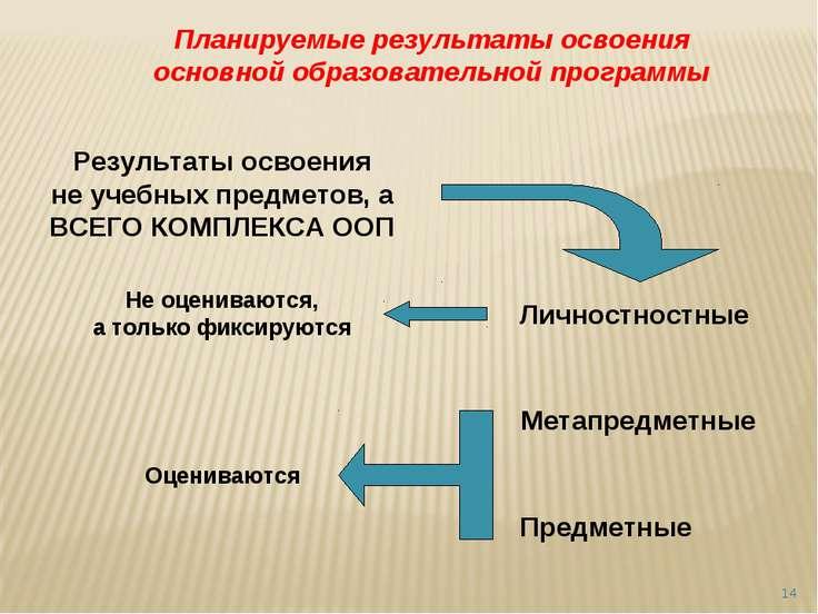 * Планируемые результаты освоения основной образовательной программы Результа...