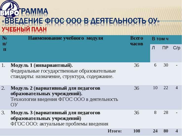 № п/п Наименование учебного модуля Всего часов В том ч Л ПР С/р 1. Модуль 1 (...